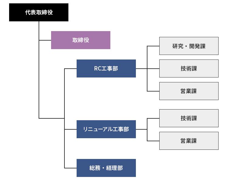 株式会社アール・シー 組織図
